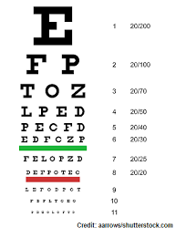 Visual Acuity Snellen Chart How To Use Visual Acuity Test Snellen Chart