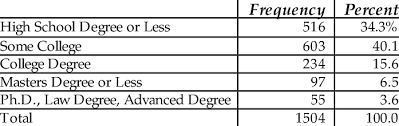 What Is The Highest College Degree Years Of Education Or Highest Degree Earned 9 Download Table