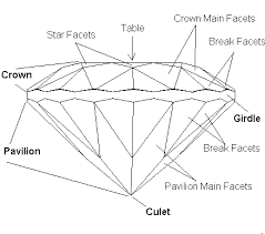 Whats A Facet Gemstone Facets Terminology And Functions International Gem Society