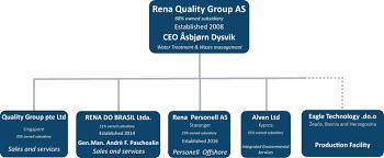 Quality Management Organization Chart Organization Chart Rena Quality Group