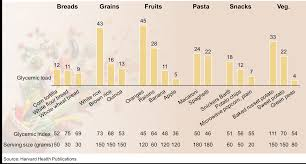 Glycemic Load Chart Bar Chart Showing Glycemic Properties For Select Foods