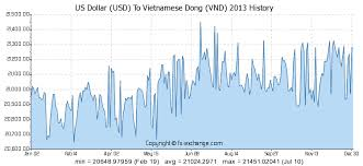 Forex Vnd Chart Dollar Index Spot Fxstreet Vietnamese