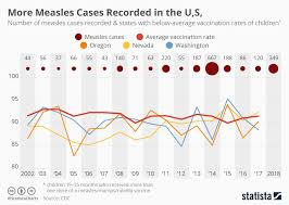 Chart More Measles Cases Recorded In The U S Statista