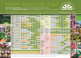 Lenards Of Covent Garden Seasonal Chart