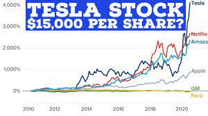 What will Tesla shares be worth in 10 ...
