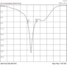 Swr Loss Chart Understanding Cable And Antenna Analysis Anritsu America