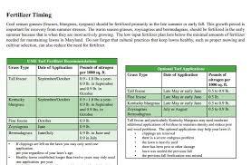 Fall Lawn Fertilization Prolawnplus