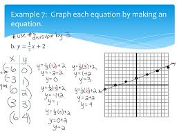 19 example 7 graph each equation by making an equation