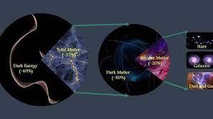 Origen del Universo: ya se conoce cuál es la cantidad precisa de materia