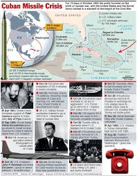 best the n missile crisis the bay of pigs images on   n missile crisis oct 22 nov 1962 infographic and questions
