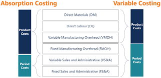 Absorption Costing How To Use The Full Costing Method Guide
