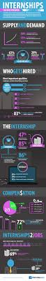 internships be the easiest way to a job in 2013