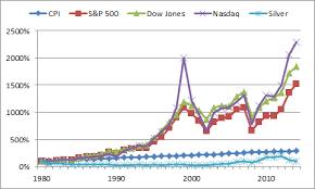 Nasdaq Vs Dow Chart Silver Vs Cpi Vs Stock Market Coin Talk