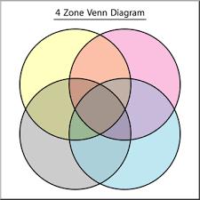 Venn Diagram Color Clip Art Venn Diagram 4 Zone Color 2 Labeled I Abcteach Com Abcteach