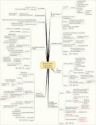 Диссертация Структура и содержание Маркетинг Психология mind  Диссертация Структура и содержание Маркетинг Психология mind maps
