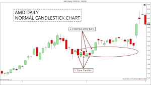 Amd Candlestick Chart How To Find Pullback Trade Zones With Heiken Ashi