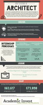 best ideas about career path resume job search how to become an architect architect career path guide infograph architects design houses and buildings exciting