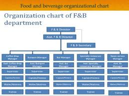 Food And Beverage Service Ppt