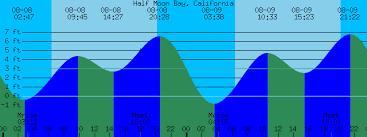 Half Moon Bay Tide Chart Half Moon Bay California Tide Prediction And More
