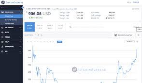 76 True Best Crypto Charts