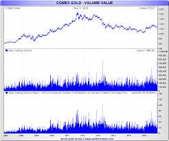 Comex Gold Goldbroker Com