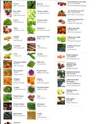 indian vegetables names in english with pictures.  Indian Indian Vegetables Names  Wwwgalleryhipcom  The Hippest Pics In English With Pictures L