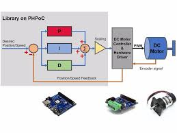 pid controller auto tuning library and example for dc motor pid controller auto tuning library and example for dc motor