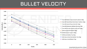 7mm 08 Drop Chart 7mm 08 Rem Vs 308 Win Cartridge Comparison Sniper Country