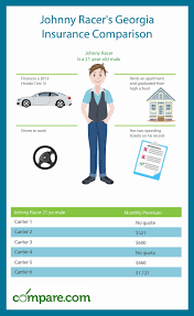 georgia car insurance comparison chart and guide