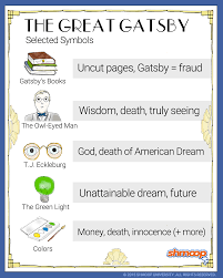 The Great Gatsby Character Chart Worksheet Symbolism In The Great Gatsby Chart