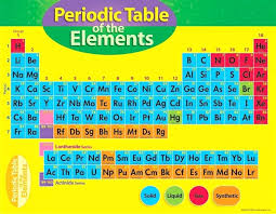brainpop periodic table of elements worksheet answers ...
