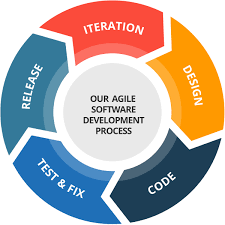 software development methodology awrosoft glance