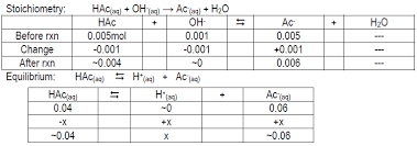 Weak Acids And Bases Chart Lab 8 Acids Bases Salts And Buffers