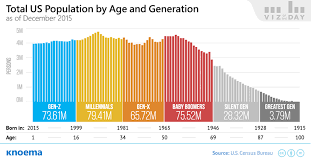 Age Generation Chart Us Population By Age And Generation Knoema Com