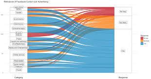 Ggplot2 Beautifying Sankey Alluvial Visualization Using R