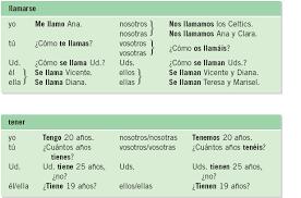 Tener Verb Chart Forms Of Tener In Spanish Chart Bedowntowndaytona Com