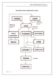 Schneider Electric Internship Report