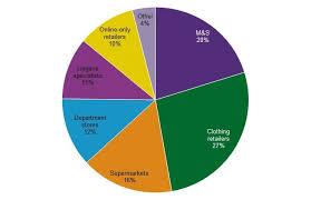 Supermarket Market Share Pie Chart Fashion Management Marketing 1 The Uk Lingerie Market