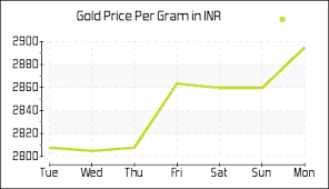 Gold Price Chart Inr Per Gram Today Gold Rate In India Per Gram In Indian Rupee Inr