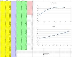 Simple And Rough Conversion Chart Between Sugar Brix And