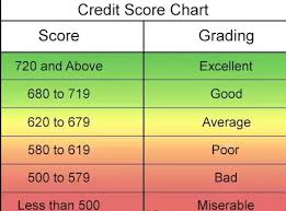 What Rating Does A Credit Score Of 631 Yield Quora
