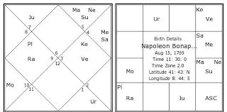 Vipreet Rajyoga Thevedichoroscope Com