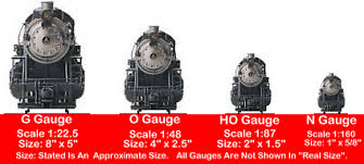 Model Train Scales Chart Starting A New Model Train Layout Loose Caboose Hobbies