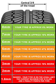 Tire Tread Gauge Chart Tyre Tread Depth And Safety Checks Compass Prodrive