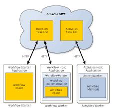 Aws Flow Framework Basic Concepts Application Structure