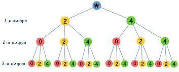 Самостоятельная работа по алгебре Комбинаторика класс hello html 17fb28c5 png