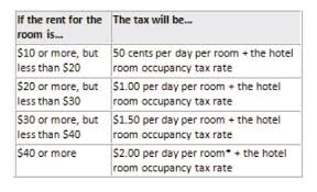 Navigating Hotel Taxes And Fees In New York State The