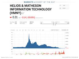 Hmny Stock Chart Hmny Stock Helios And Matheson Analytics Stock Price Today