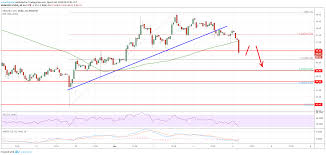 Litecoin Ltc Price Analysis Risk Of Further Losses Before