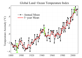 Global Mean Temperature Chart Nasa 2009 Second Warmest Year On Record End Of Warmest